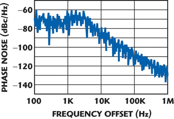Synthesized Local Oscillators Offer Wide Choice of Output