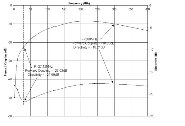 Design of Three-line Multi-layer Microstrip Directional