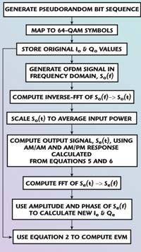 Predicting the EVM Performance of WLAN Power Amplifiers with