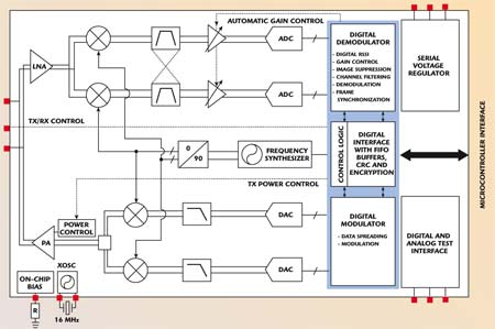 an ieee 802 15 4 compliant and zigbee ready 2 4 ghz rf transceiver rh microwavejournal com Sound System Block Diagram RF Transmitter and Receiver Block Diagram