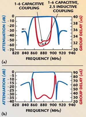 Cross-coupling in Microwave Bandpass Filters