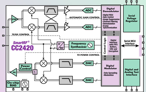 6 Ieee 805154 And Zigbeecompliant Cc2420 Radio Transceiver: Block Diagram Of Zigbee Transceiver At Gundyle.co