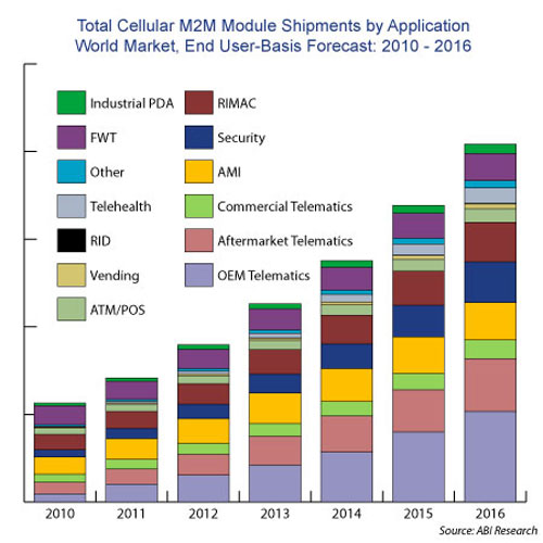 RF components and front end modules market size worldwide 2017 and 2023