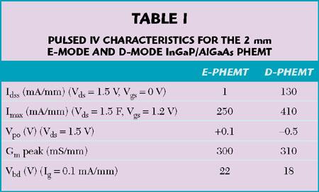 rf amplifier thesis e-phemt Rf/if = rf amplifiers: title: amp rfic lna e-phemt 6ghz 0402: company: broadcom limited datasheet: download vmmk-2103-tr2g datasheet : amp e.