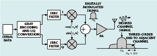 Effects of RF-circuit Nonlinear Distortion on Digitally Modulated