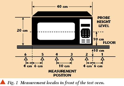 Using The Water Load Oven Was Turned On For A Period Of Three Minutes 30 Seconds Each Measurement Position And Leakage Level Ropriate