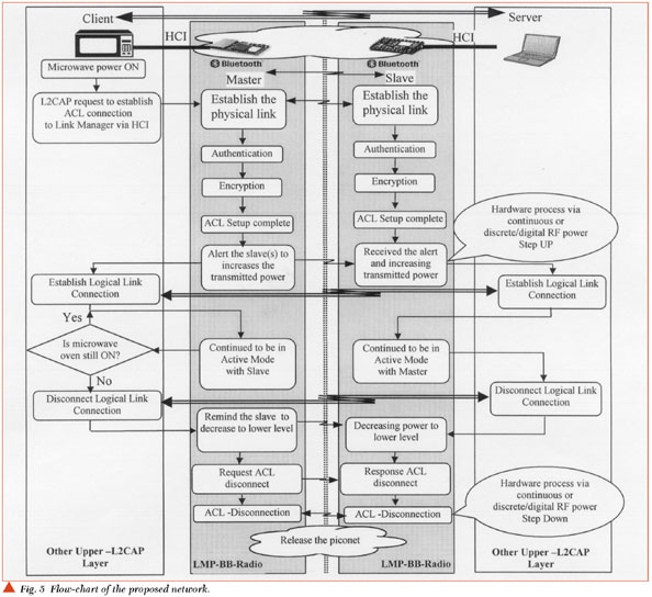 State Diagram For Microwave Oven: Bluetooth-enabled Microwave Ovens For EMI Compatibility