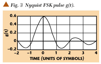 Nyquist Quadrature Frequency Shift Keying for Spectral