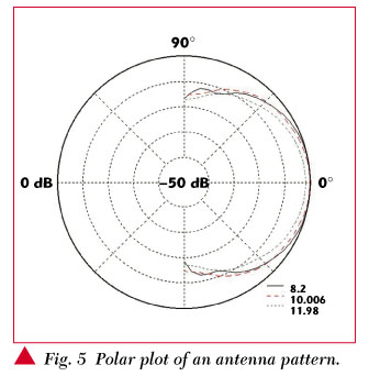 Low Cost Antenna Measurement Systems