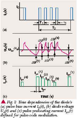 Stabilization of RF Parameters of Injection-locked Pulsed