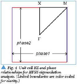Analysis of Photonic Bandgap Surfaces Using Ansoft HFSS