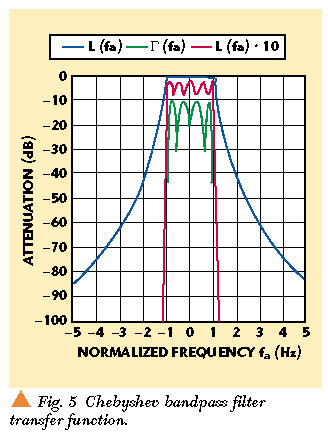 A General Design Procedure for Bandpass Filters Derived from