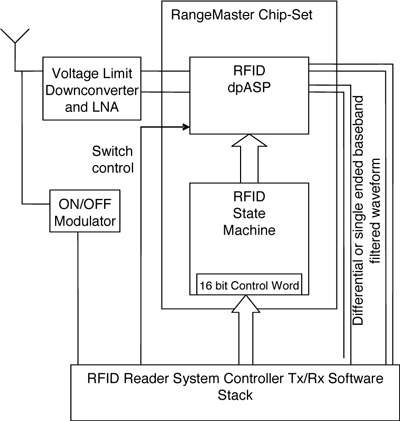 Brilliant Modern Rfid Readers Wiring Database Gramgelartorg
