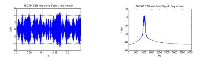 Error Compensation for Digital Predistortion Linearizers