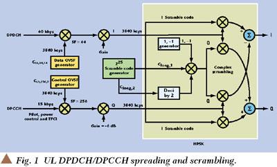 Code Domain Analysis on W-CDMA User Equipment Transmitters