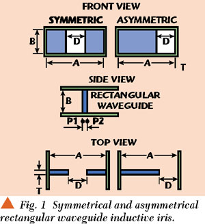 The Existing Circuit Models For Waveguide Inductive Irises Starting From Marcuwitz S Work 1 Are Published Elsewhere However Most Of Them Developed In