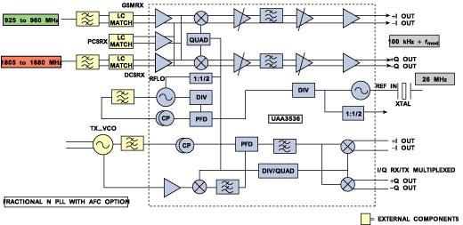 advanced rf technologies for the wireless market, block diagram