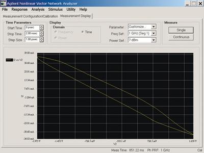 Nonlinear Vector Network Analyzer Applications